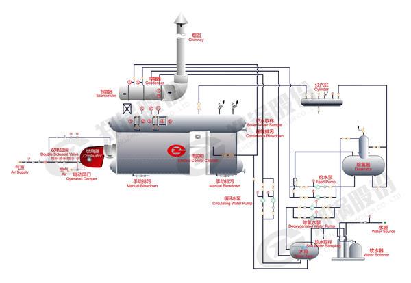 SZS燃气锅炉结构参数.jpg