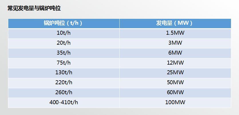 常见发电量与锅炉吨位.jpg
